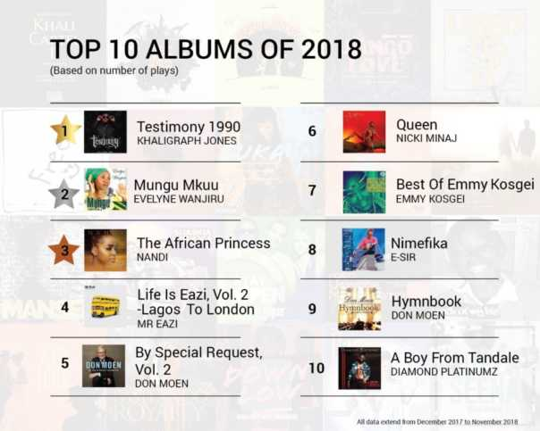 Top 10 Albums 2018 in Kenya