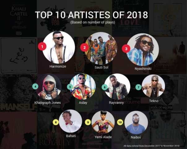 Top 10 Artists on Boomplay