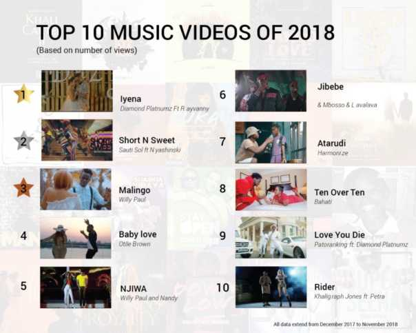 Top Music Videos on Boomplay