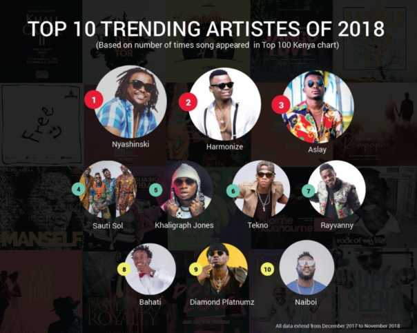 Trending Artists In Kenya according to Boomplay