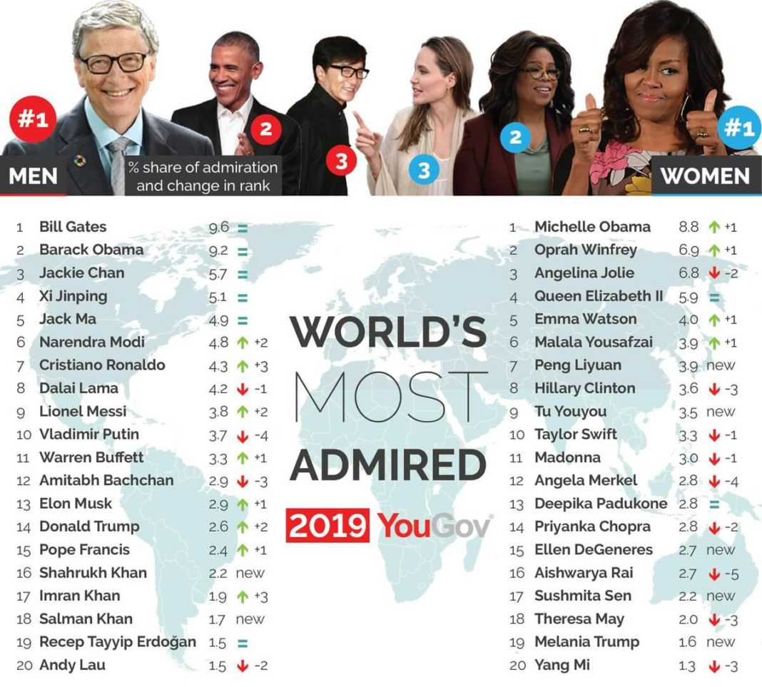 most admired 1068x9631 - Top 10 most influential women in the world